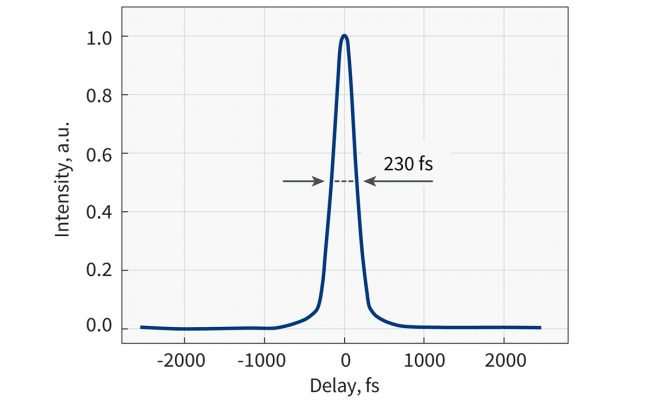 Typical pulse duration of CARBIDE laser