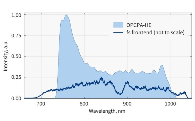 OPCPA-HE output spectrum