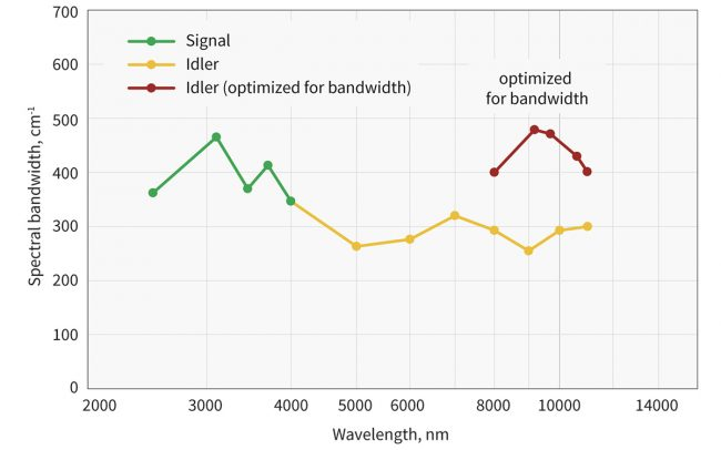 Typical spectral bandwidth of ORPHEUS-MIR