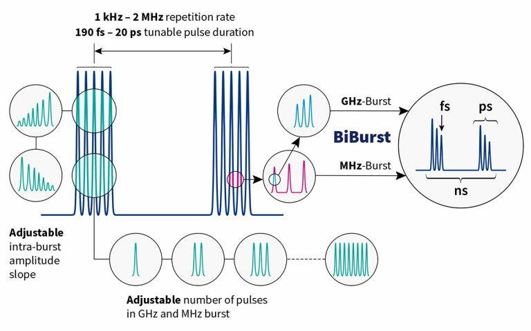 GHz and MHz burst with Burst-in-Burst capability